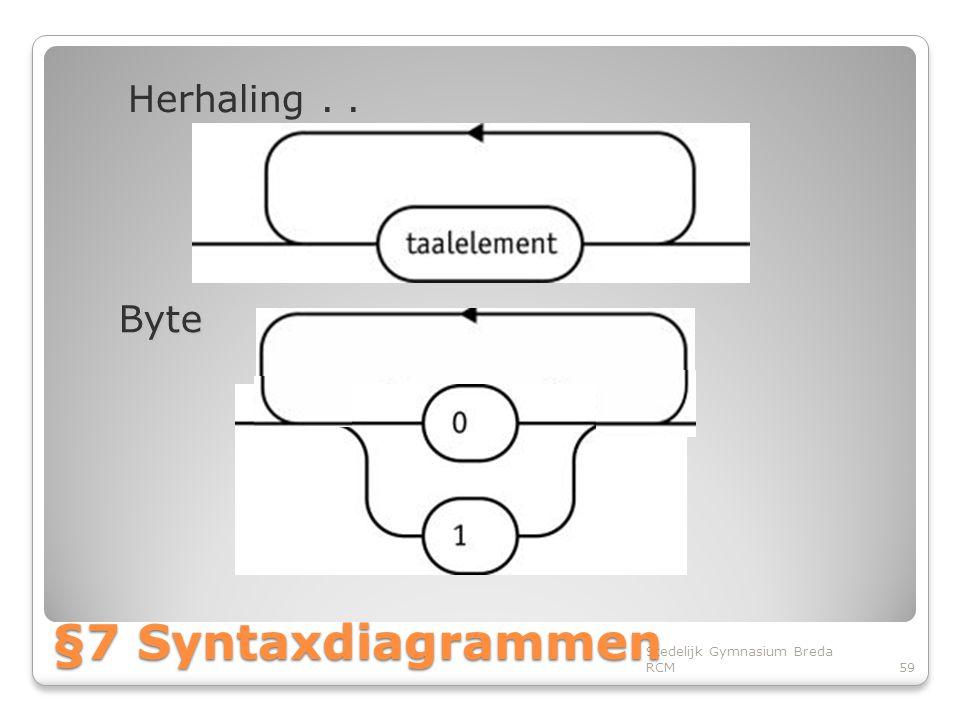 Herhaling . . Byte §7 Syntaxdiagrammen Stedelijk Gymnasium Breda RCM