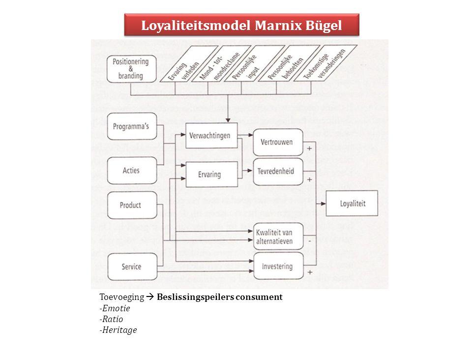 Loyaliteitsmodel Marnix Bügel