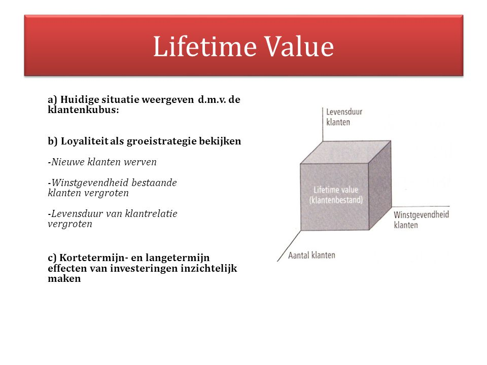 Lifetime Value
