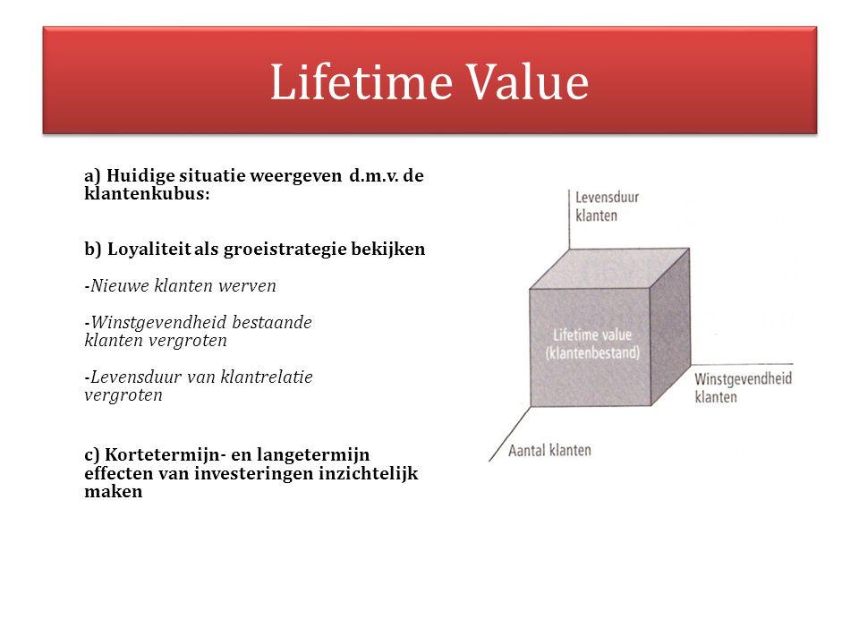 Lifetime Value