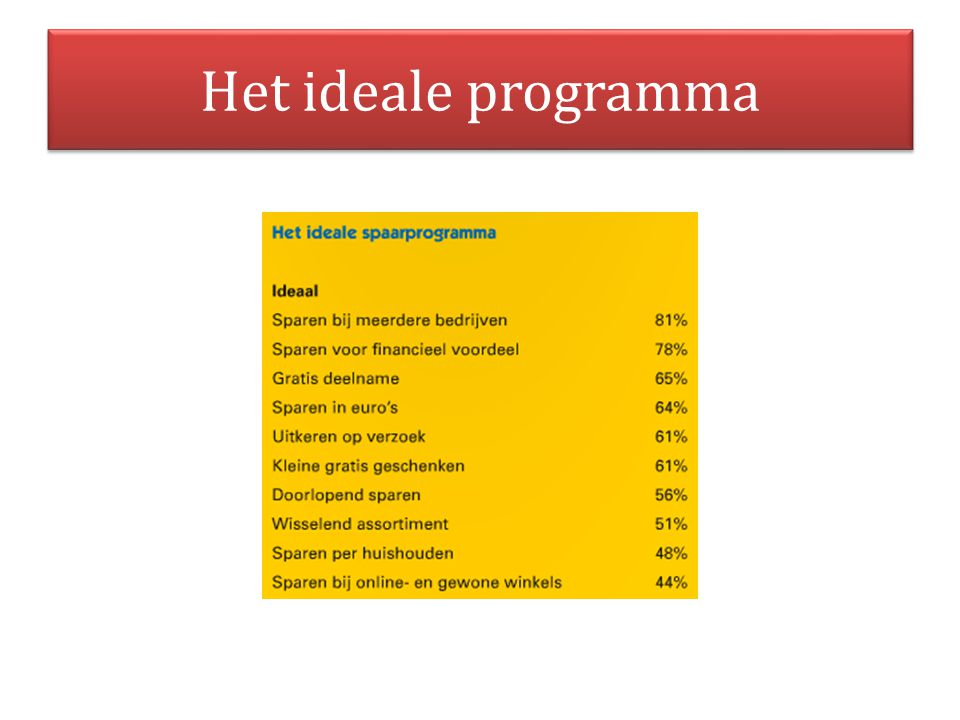 Het ideale programma