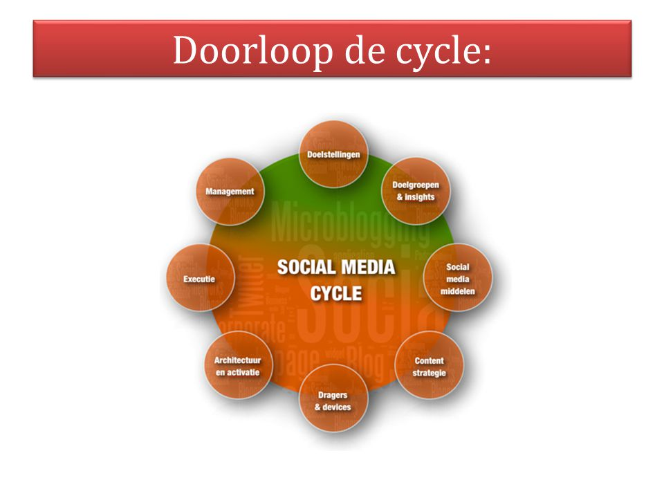 Doorloop de cycle: