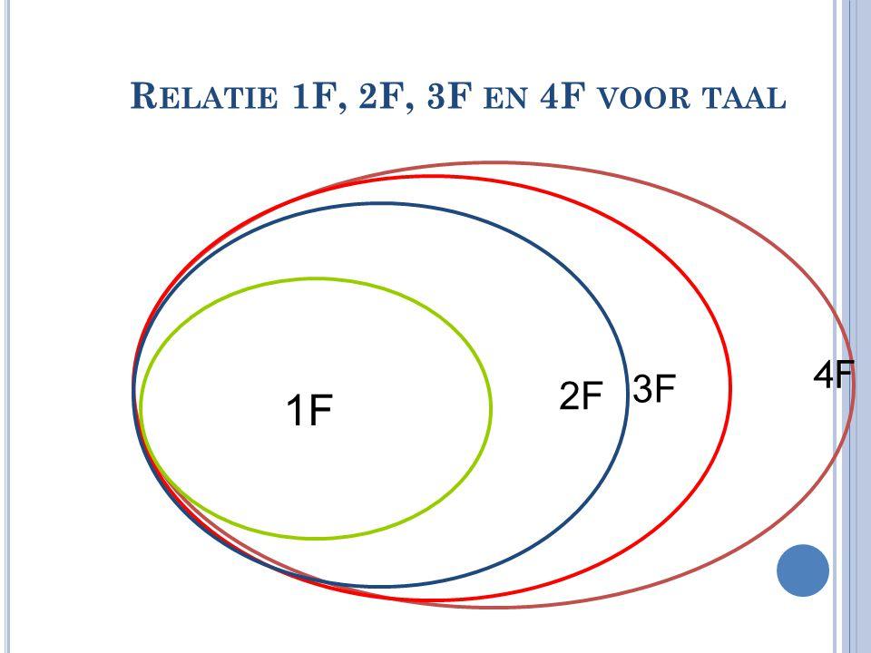 Relatie 1F, 2F, 3F en 4F voor taal