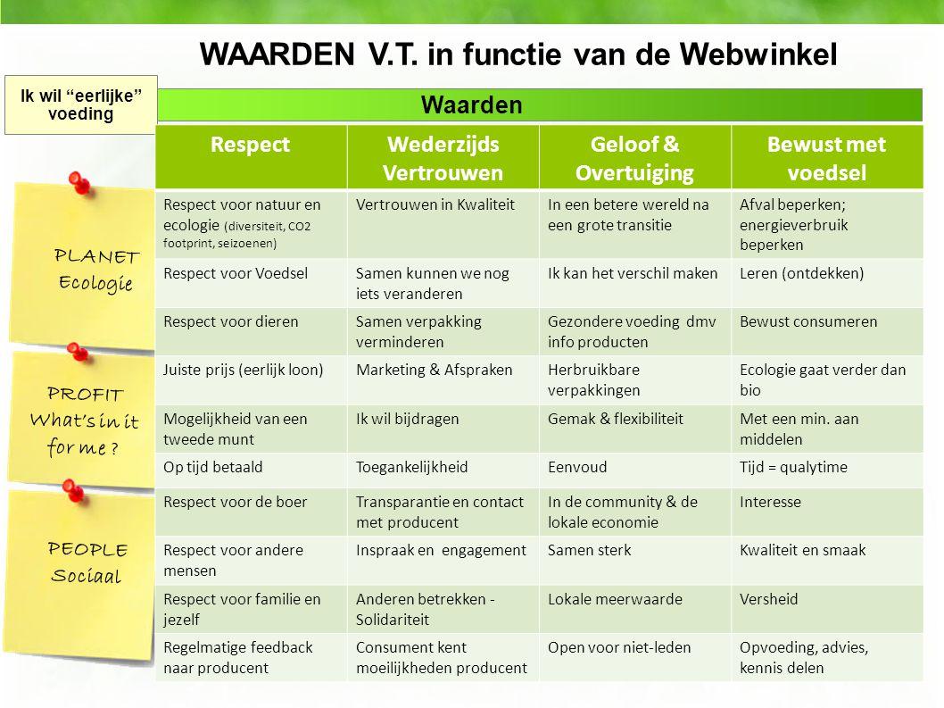 WAARDEN V.T. in functie van de Webwinkel