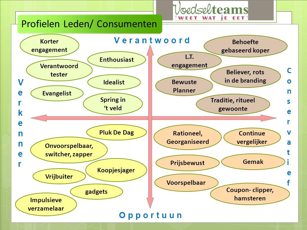 Profielen Leden/ Consumenten