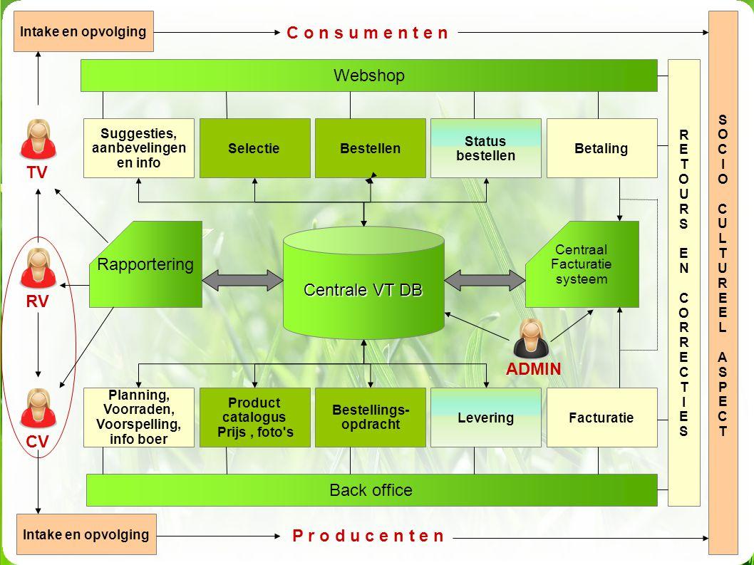 Planning, Voorraden, Voorspelling, info boer