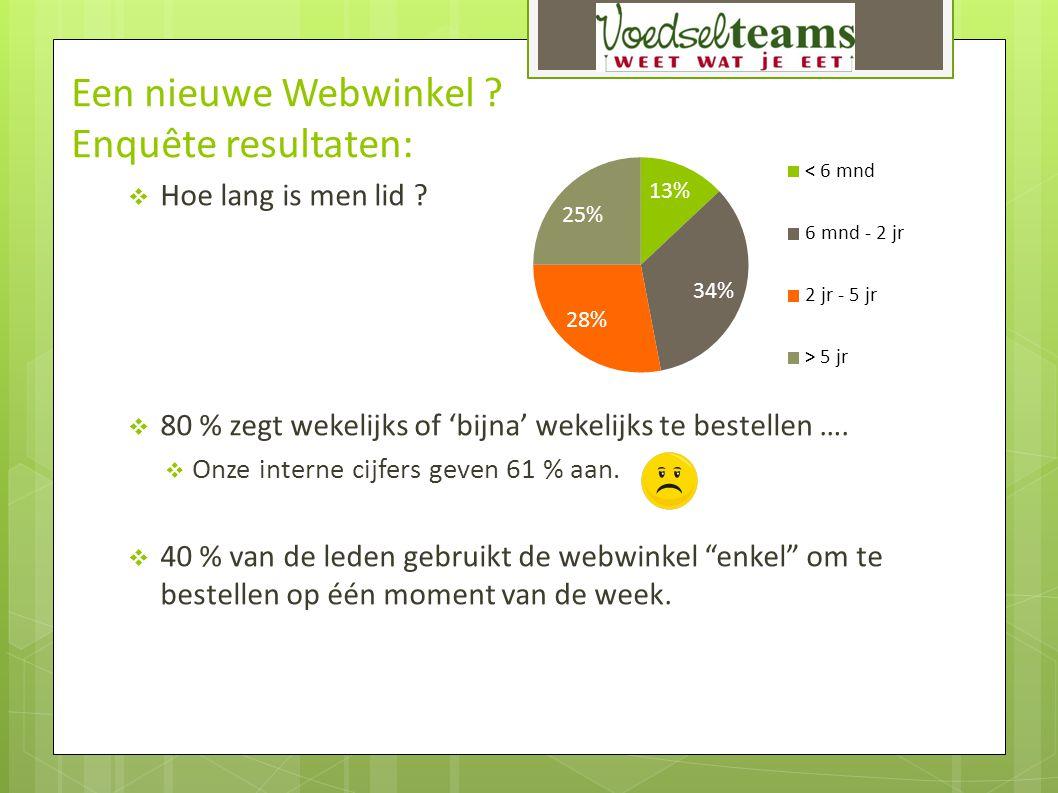 Een nieuwe Webwinkel Enquête resultaten: