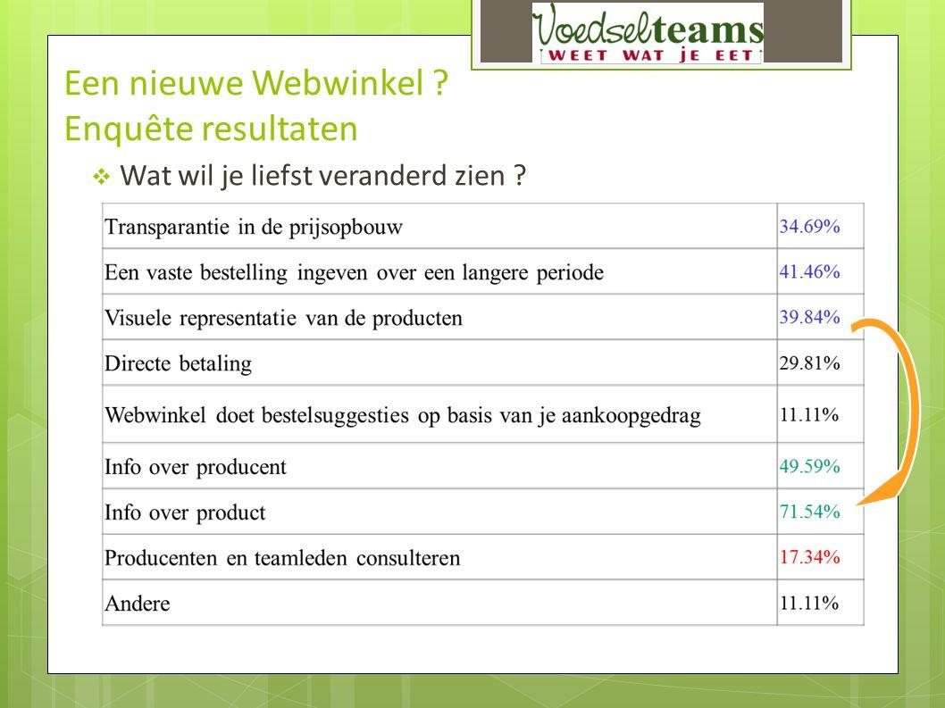 Een nieuwe Webwinkel Enquête resultaten