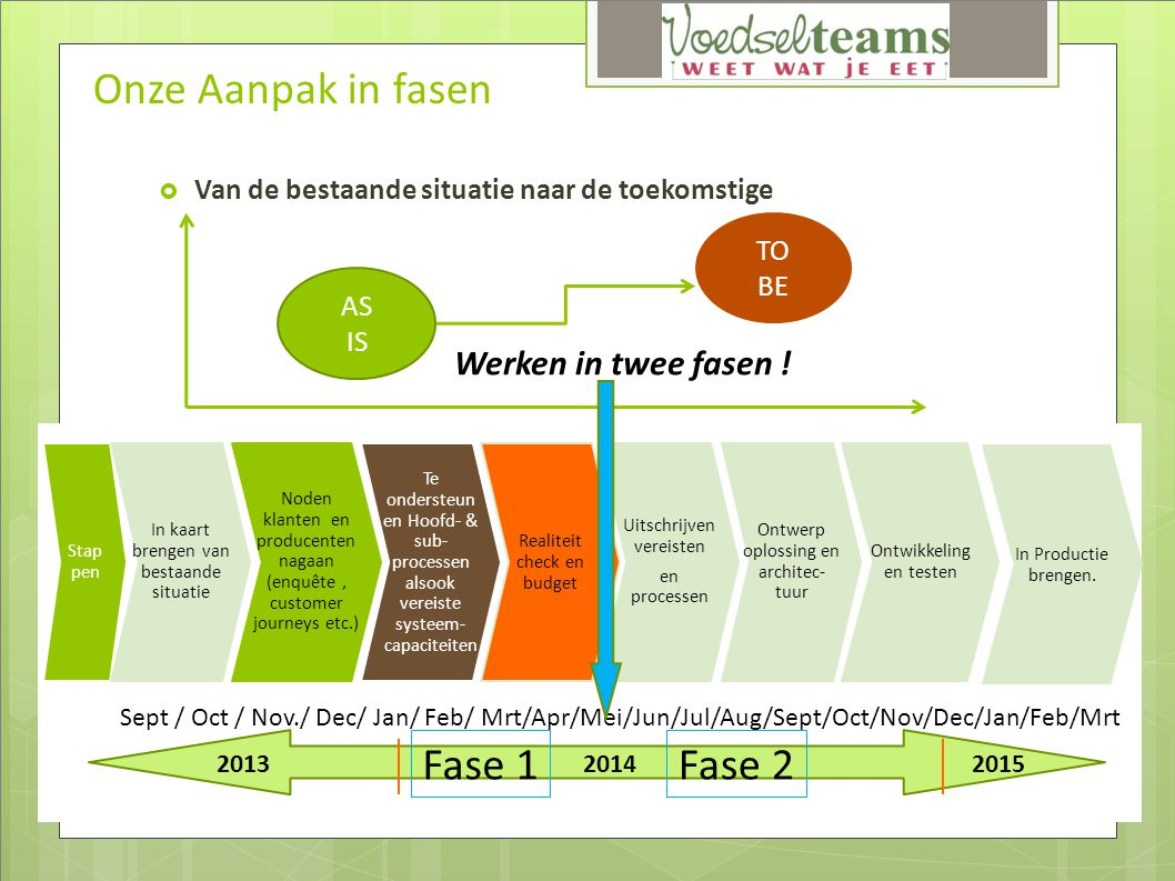 Onze Aanpak in fasen Fase 1 Fase 2 Werken in twee fasen !