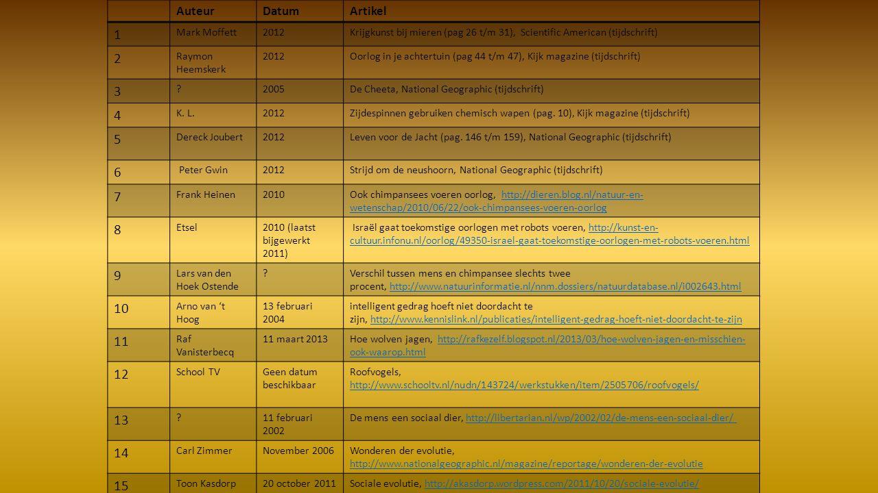 1 2 3 4 5 6 7 8 9 10 11 12 13 14 15 Auteur Datum Artikel Mark Moffett