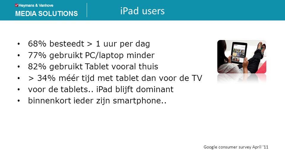 iPad users 68% besteedt > 1 uur per dag