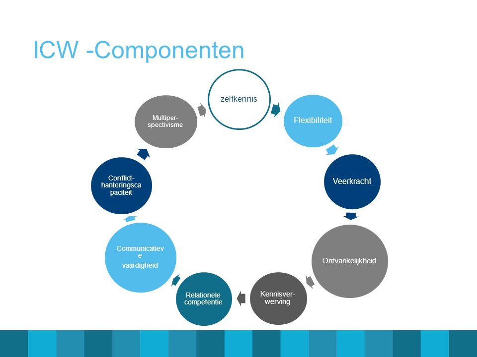 ICW -Componenten zelfkennis Flexibiliteit Veerkracht Ontvankelijkheid