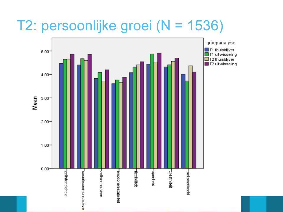 T2: persoonlijke groei (N = 1536)