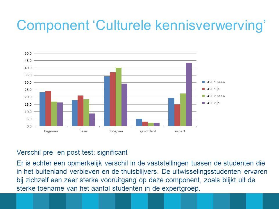 Component 'Culturele kennisverwerving'