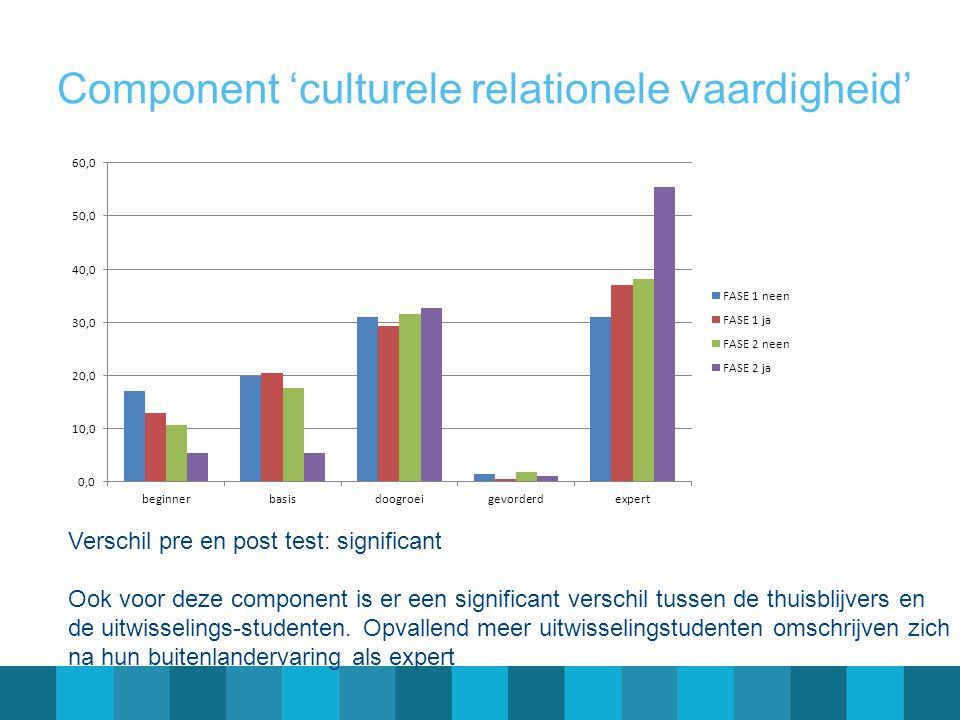 Component 'culturele relationele vaardigheid'