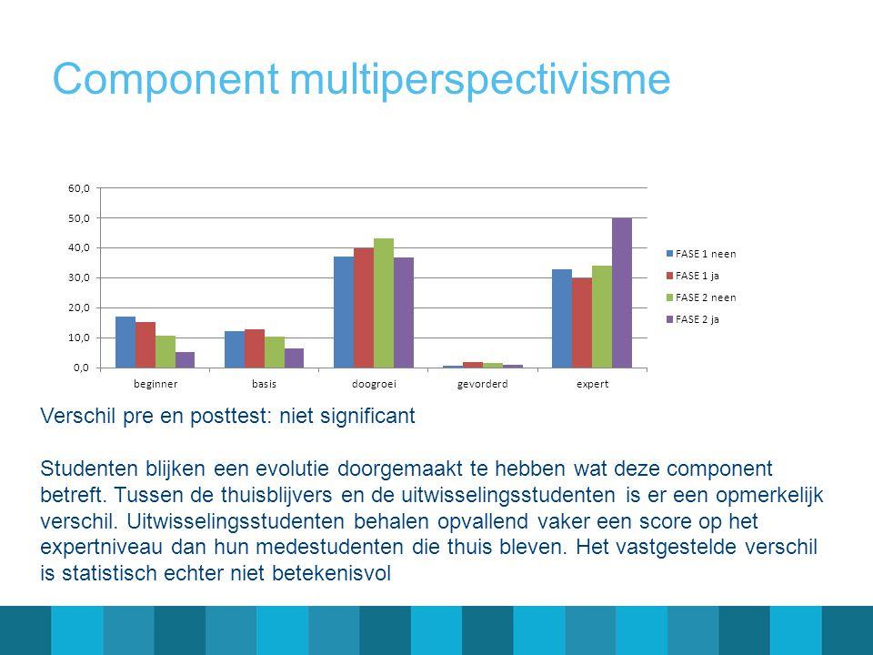Component multiperspectivisme