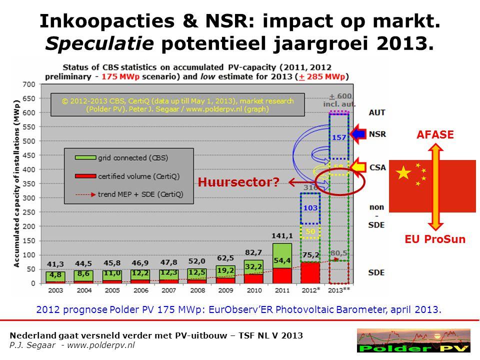 Inkoopacties & NSR: impact op markt