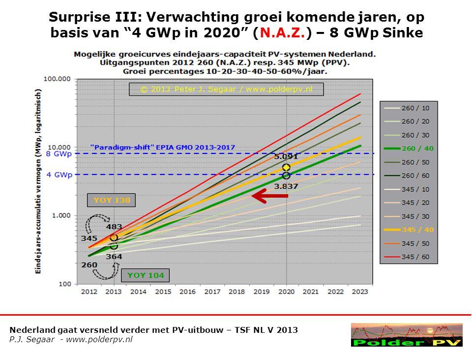 Surprise III: Verwachting groei komende jaren, op basis van 4 GWp in 2020 (N.A.Z.) – 8 GWp Sinke