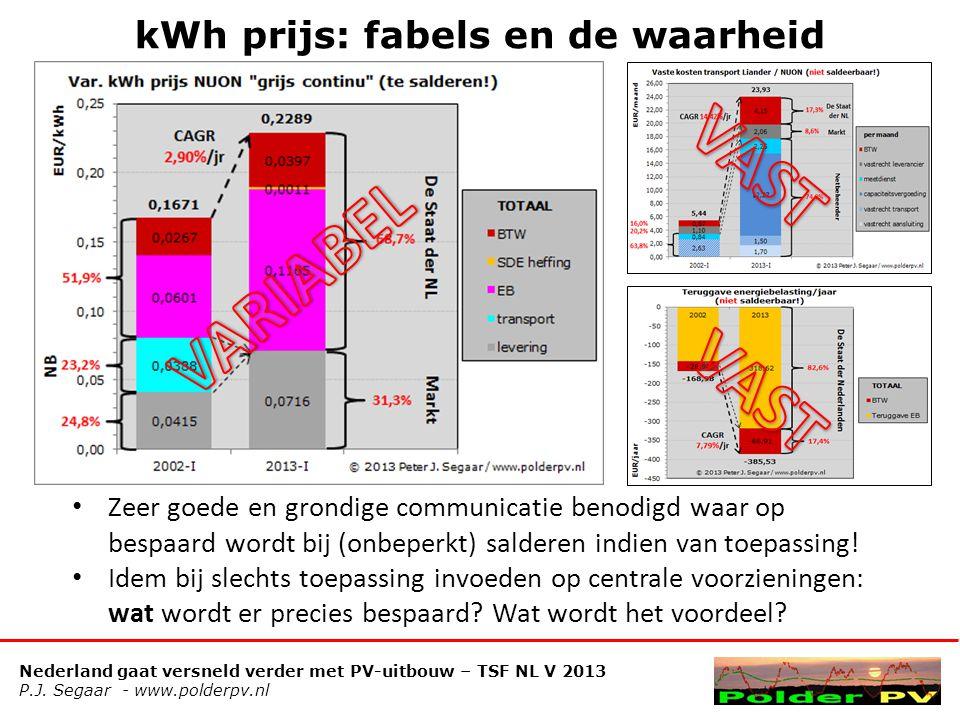 kWh prijs: fabels en de waarheid