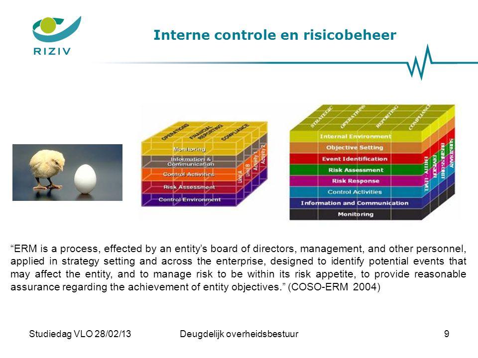 Interne controle en risicobeheer