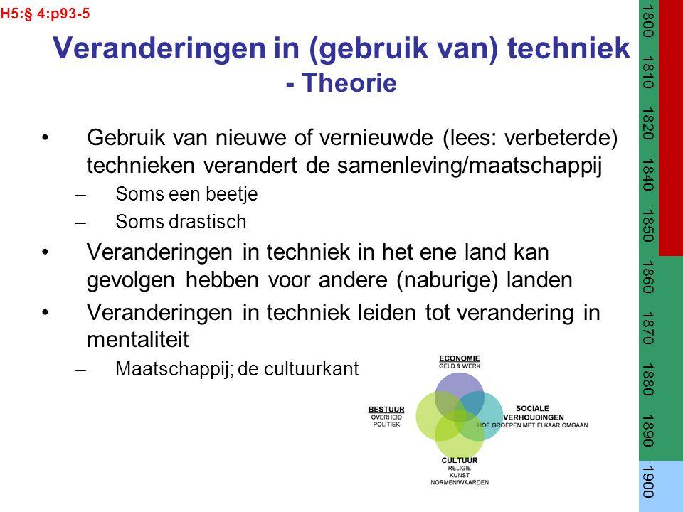 Veranderingen in (gebruik van) techniek - Theorie