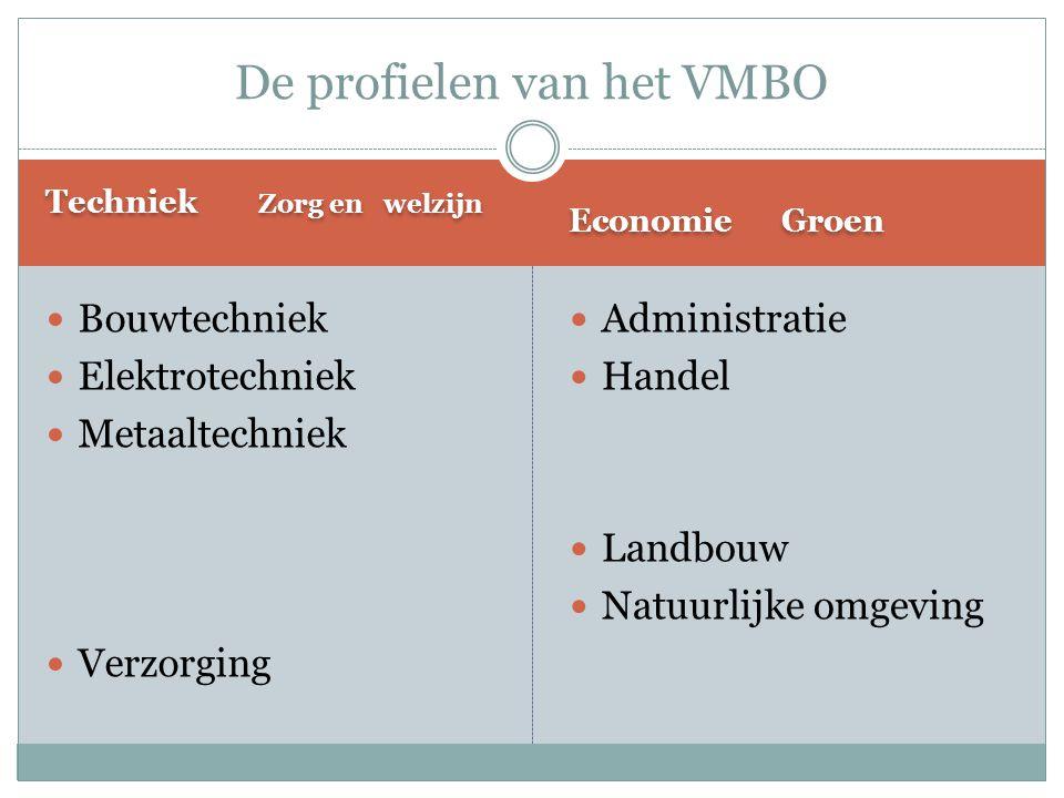 De profielen van het VMBO