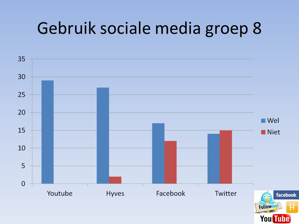 Gebruik sociale media groep 8