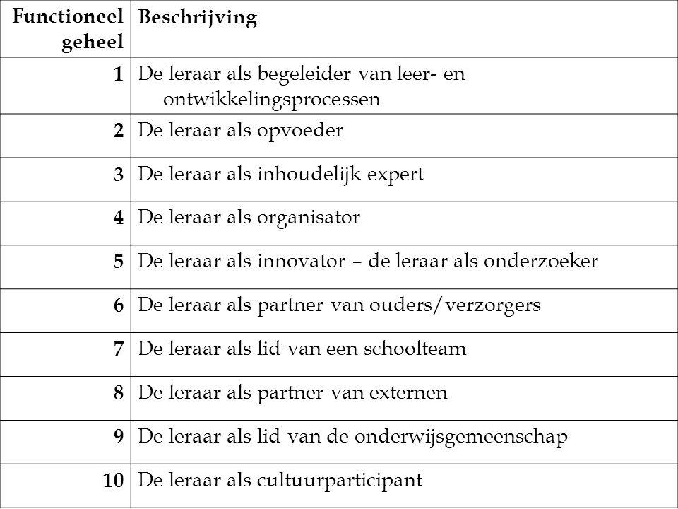 Functioneel geheel Beschrijving. 1. De leraar als begeleider van leer- en ontwikkelingsprocessen.