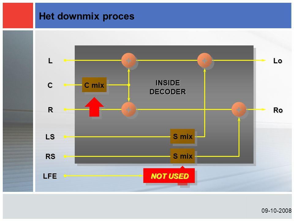Het downmix proces + + + + L R Lo Ro INSIDE DECODER C C mix LS S mix