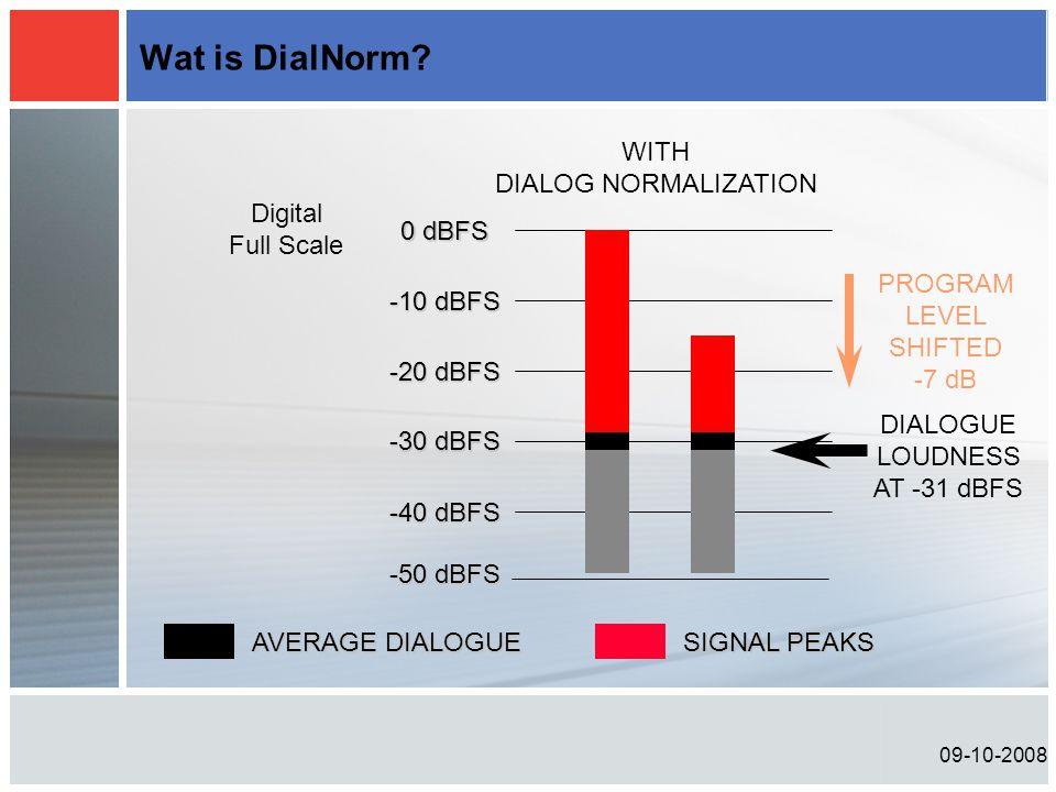 Wat is DialNorm -20 dBFS 0 dBFS -10 dBFS -30 dBFS -40 dBFS DIALOGUE