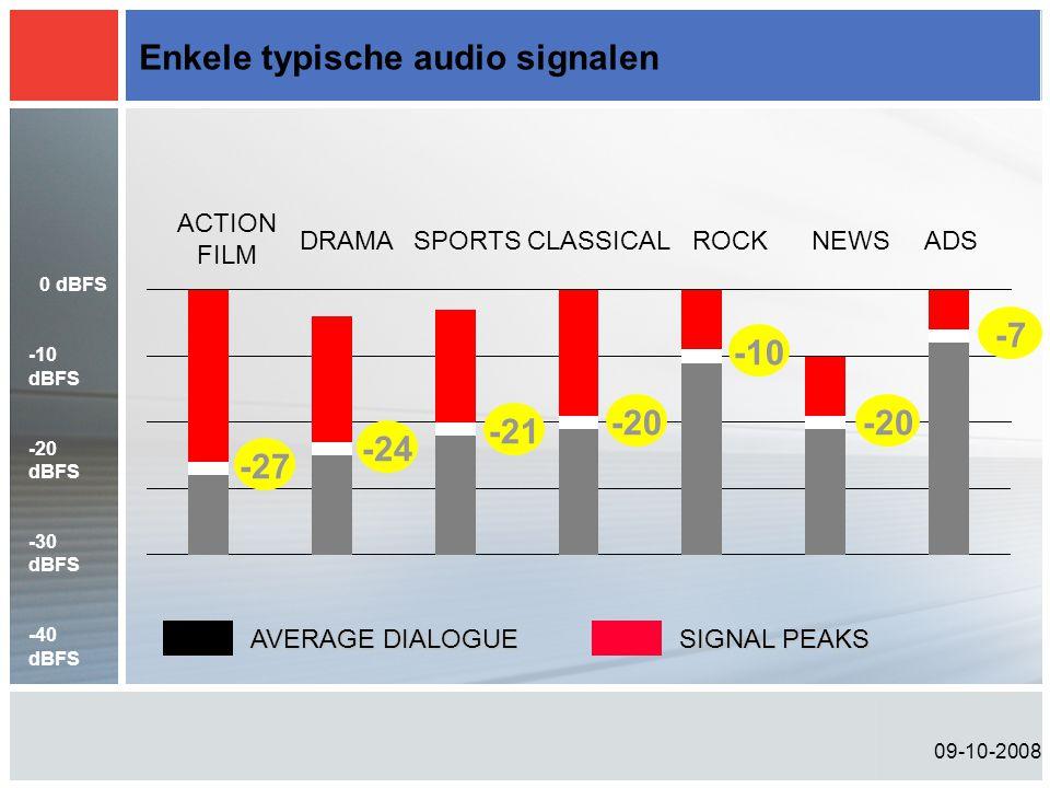 Enkele typische audio signalen