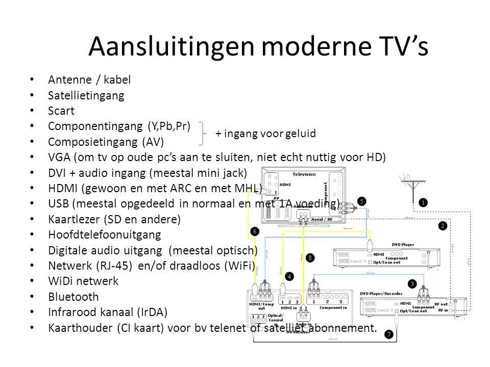 Aansluitingen moderne TV's