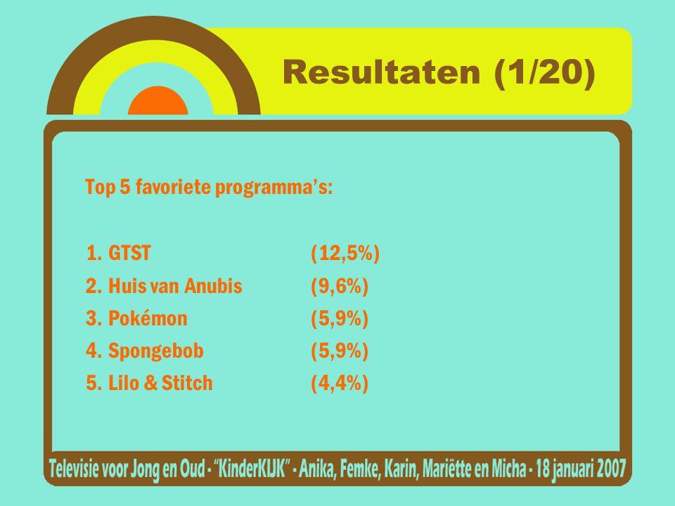 Resultaten (1/20) Top 5 favoriete programma's: 1. GTST (12,5%)