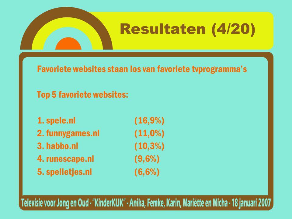 Resultaten (4/20) Top 5 favoriete websites: 1. spele.nl (16,9%)