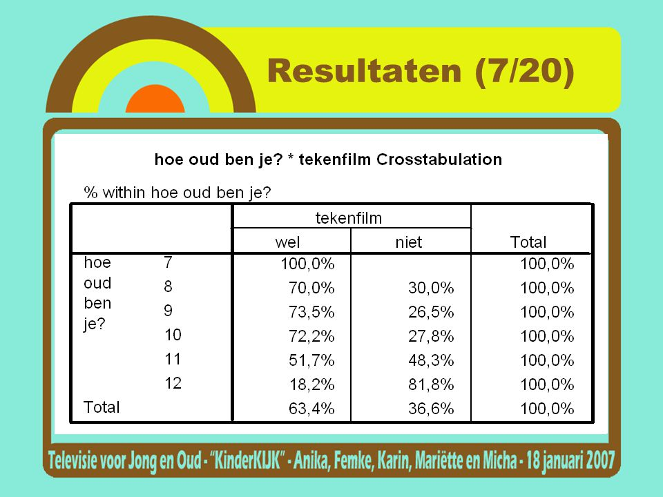 Resultaten (7/20)