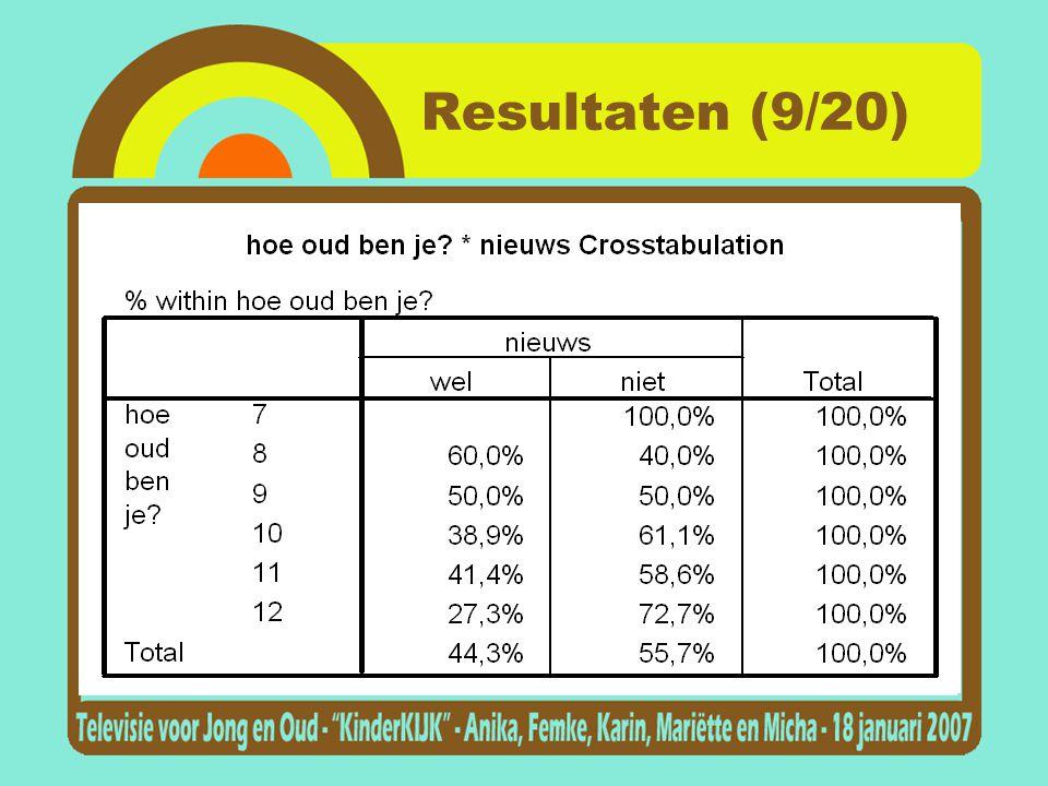 Resultaten (9/20)