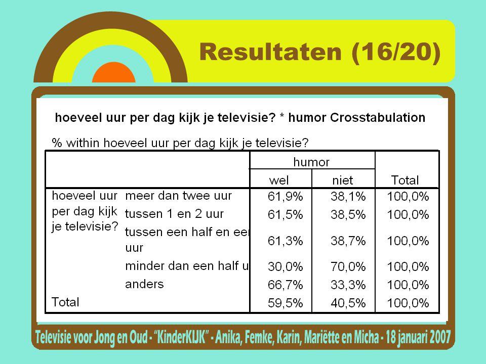 Resultaten (16/20)