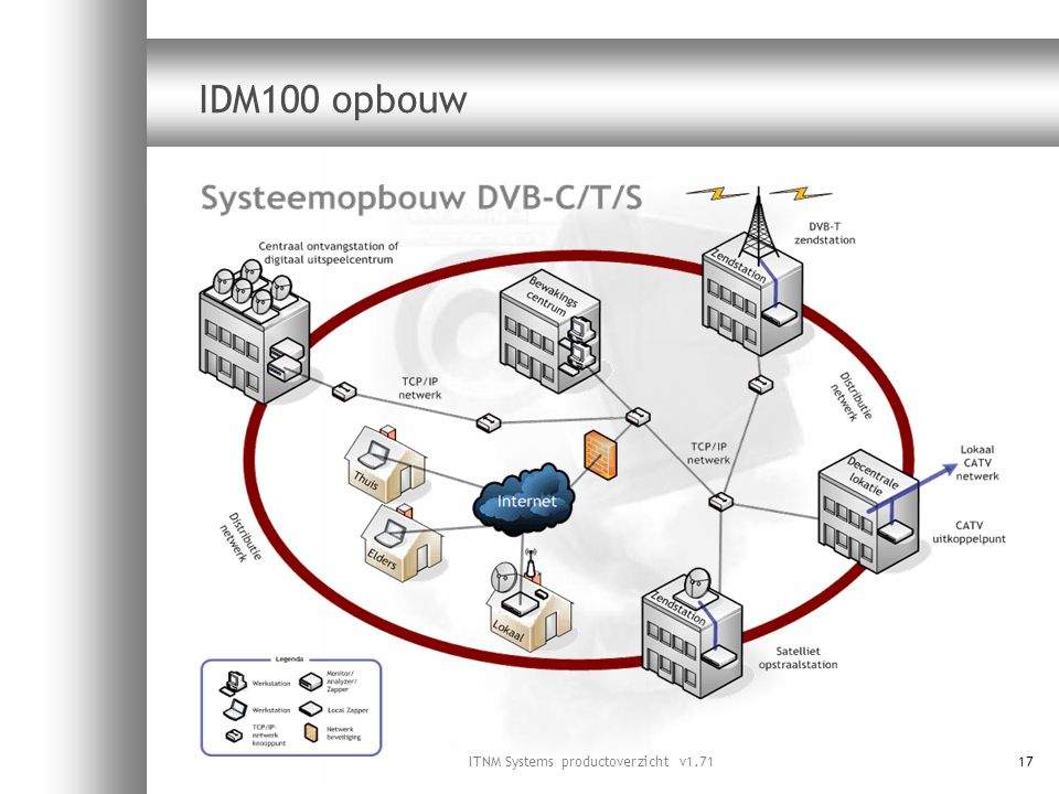ITNM Systems productoverzicht v1.71