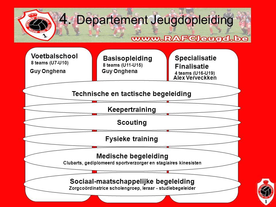 4. Departement Jeugdopleiding