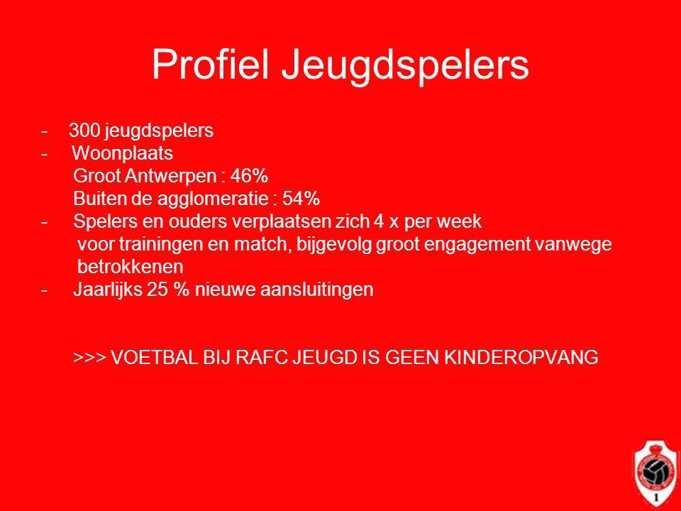 Profiel Jeugdspelers - 300 jeugdspelers Woonplaats