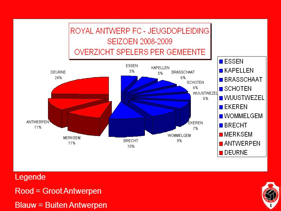 Legende Rood = Groot Antwerpen Blauw = Buiten Antwerpen