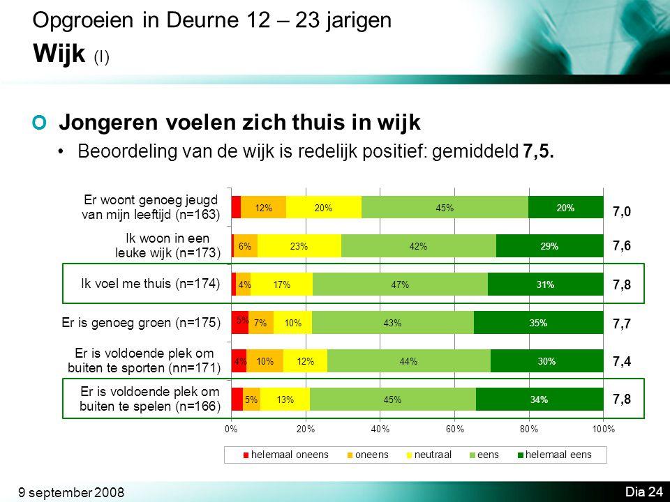 Wijk (I) Opgroeien in Deurne 12 – 23 jarigen
