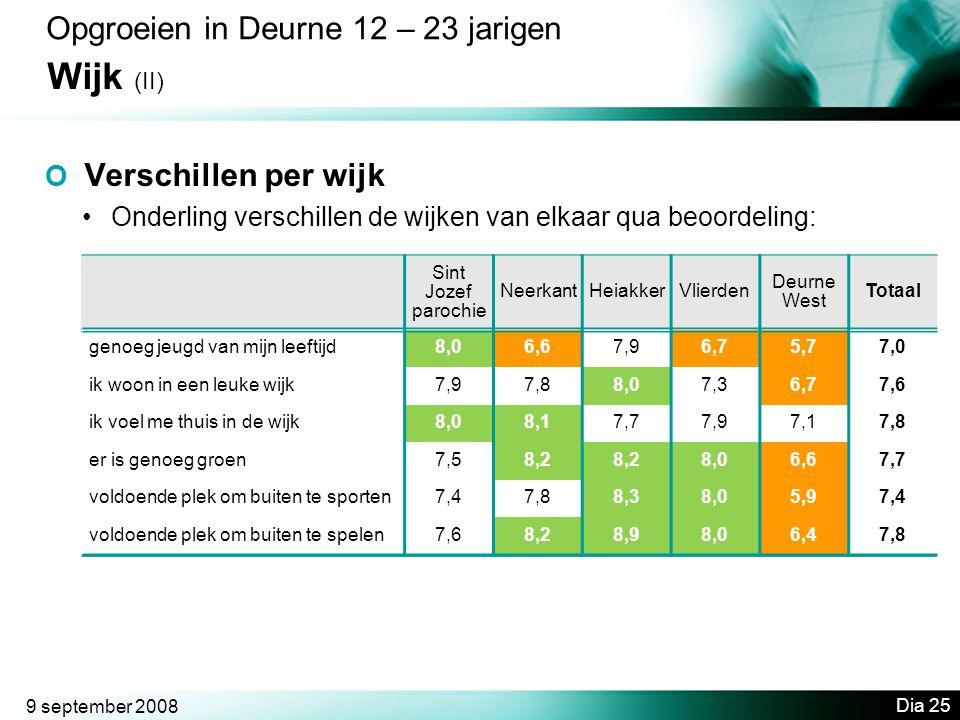 Wijk (II) Opgroeien in Deurne 12 – 23 jarigen O Verschillen per wijk