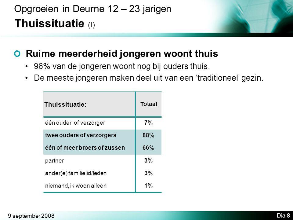 Thuissituatie (I) Opgroeien in Deurne 12 – 23 jarigen