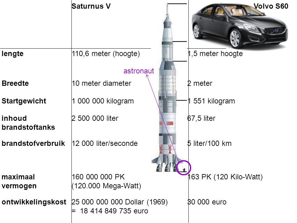 Saturnus V Volvo S60. lengte. 110,6 meter (hoogte) 1,5 meter hoogte. Breedte. 10 meter diameter.