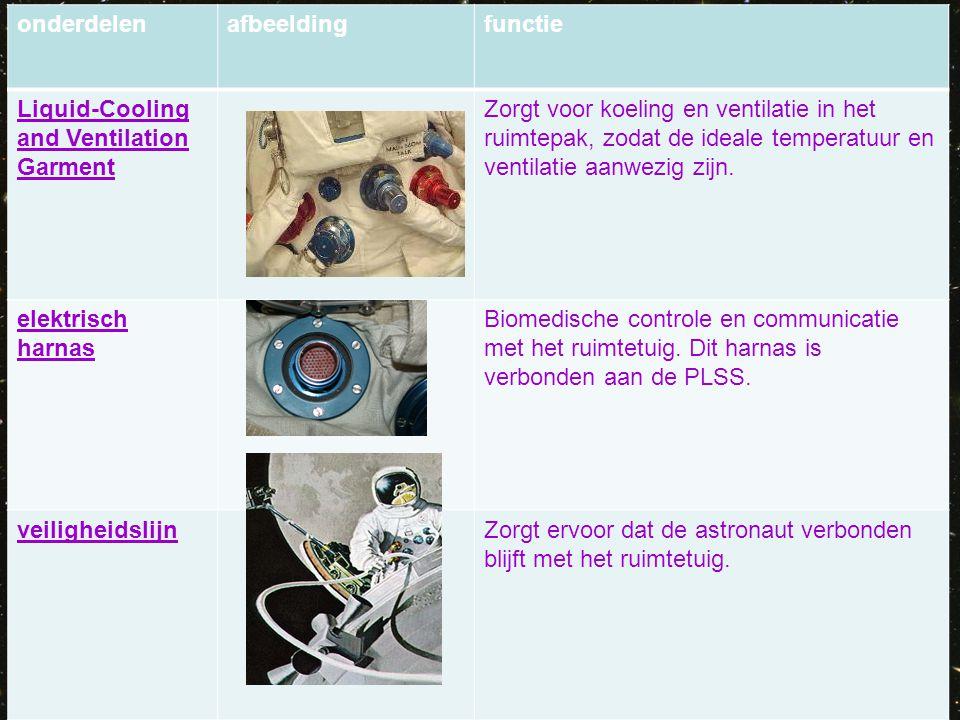 onderdelen afbeelding. functie. Liquid-Cooling and Ventilation Garment.