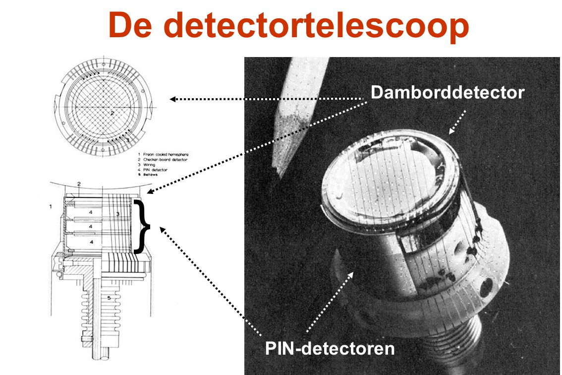 Damborddetector
