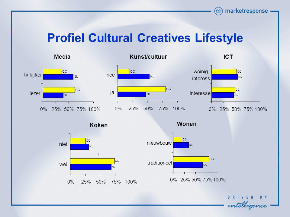 Profiel Cultural Creatives Lifestyle