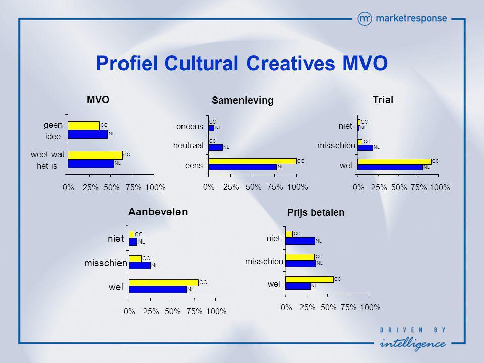 Profiel Cultural Creatives MVO