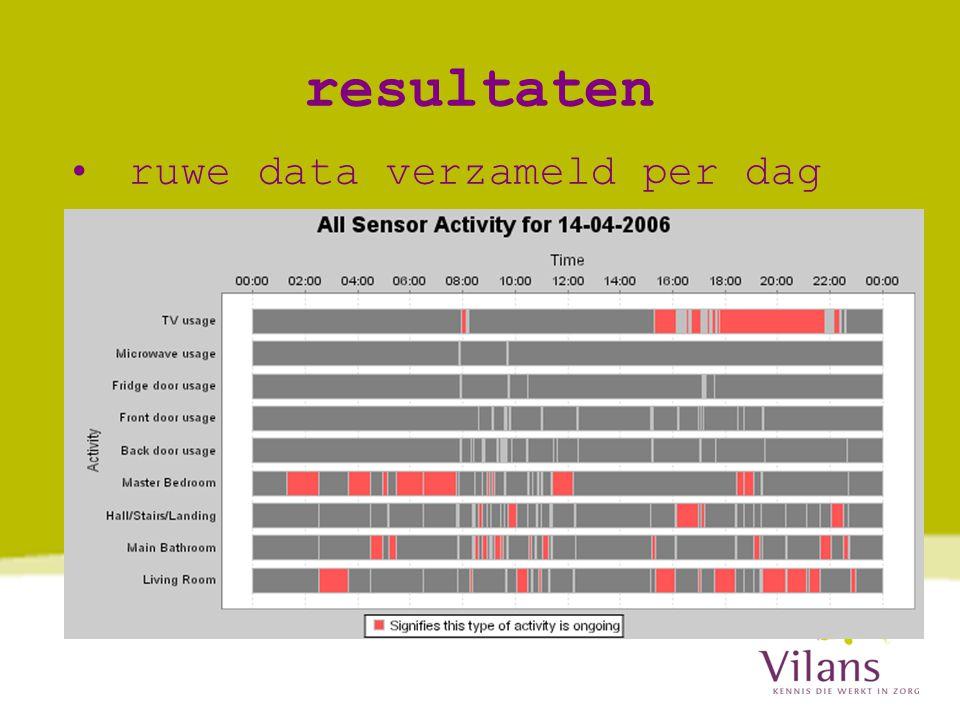 resultaten ruwe data verzameld per dag